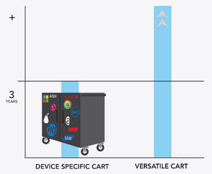 Mobile Device Cart