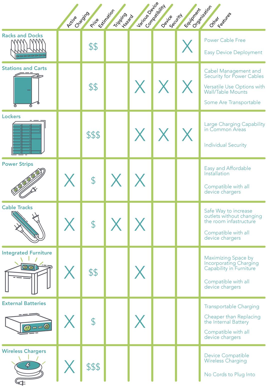 Charging Comparison Chart