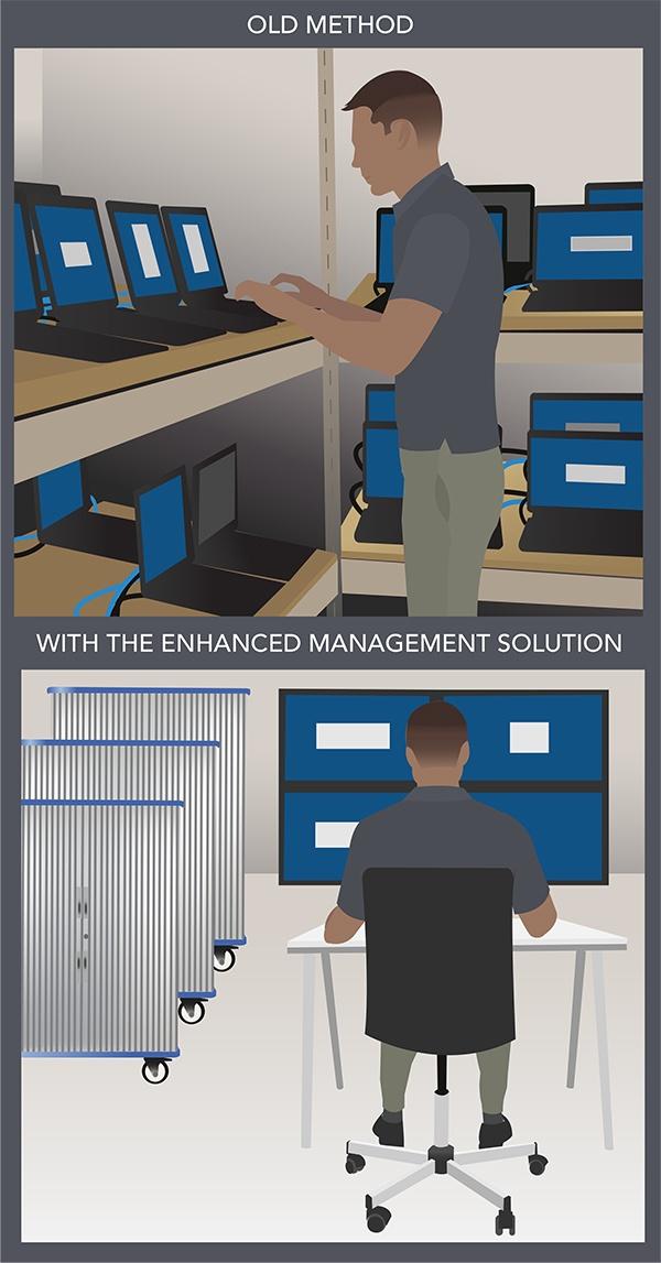 Enhanced Management Solution