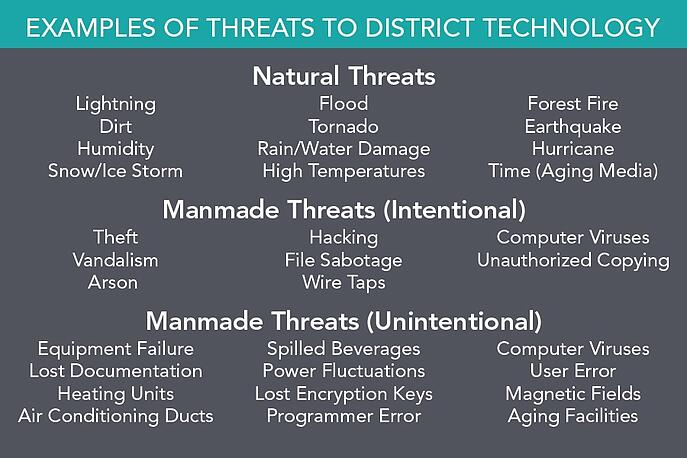 examples of threats to district technology
